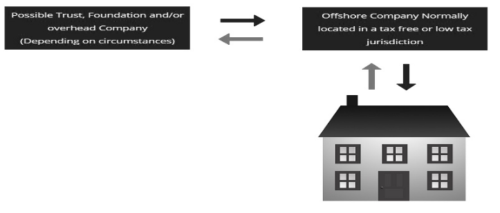 What is Property De-enveloping? - SCF TAX CONSULTANCY